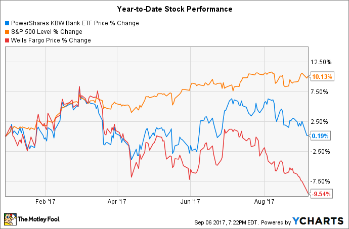 Here's Why Wells Fargo Stock Has Underperformed This Year