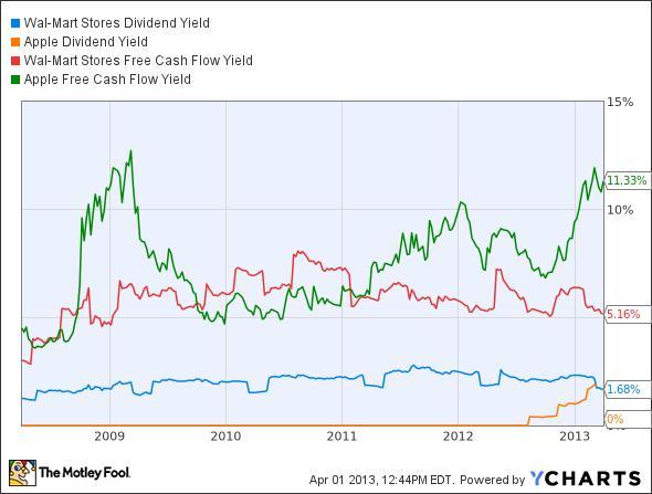 WMT Dividend Yield Chart