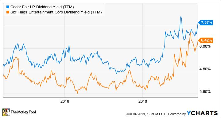 FUN Dividend Yield (TTM) Chart