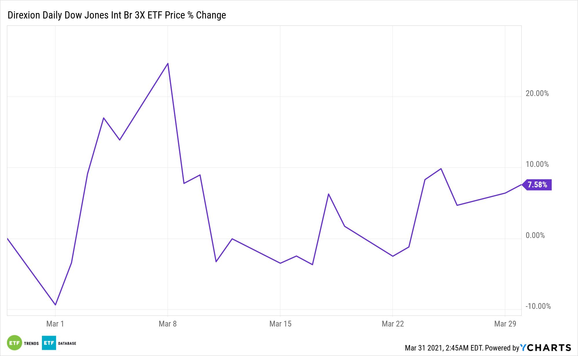 WEBS Chart