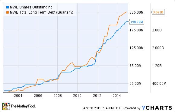 MWE Shares Outstanding Chart