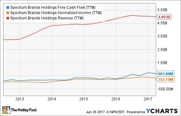 SPB Free Cash Flow (TTM) Chart