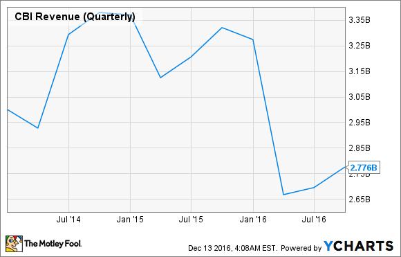 CBI Revenue (Quarterly) Chart