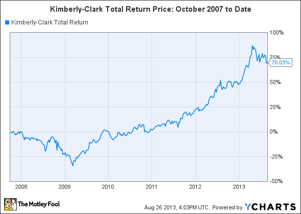 KMB Total Return Price Chart