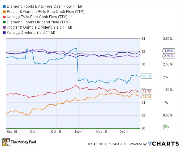 DMND EV to Free Cash Flow (TTM) Chart