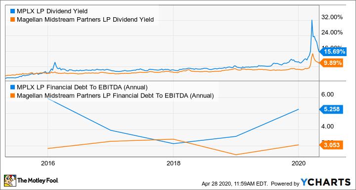 MPLX Dividend Yield Chart