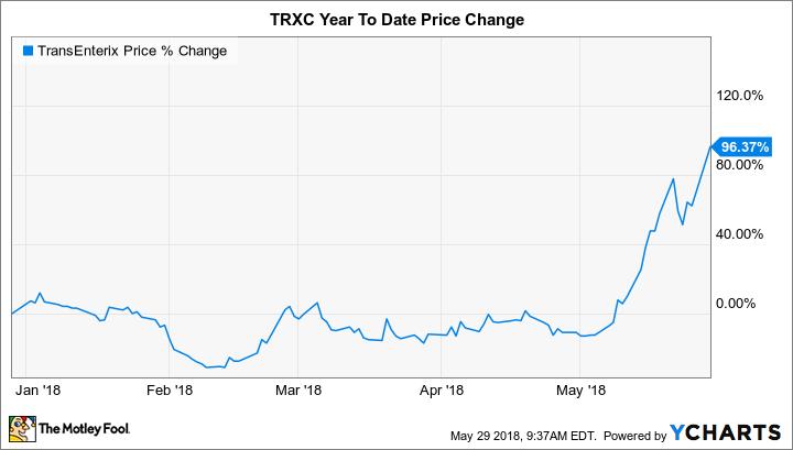 TRXC Chart