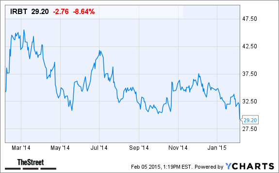 iRobot (IRBT) Stock Is Down Today on Light Guidance - Pg.2 - TheStreet