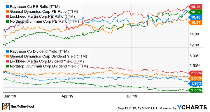 RTN PE Ratio (TTM) Chart