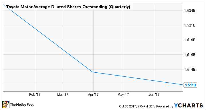 TM Average Diluted Shares Outstanding (Quarterly) Chart
