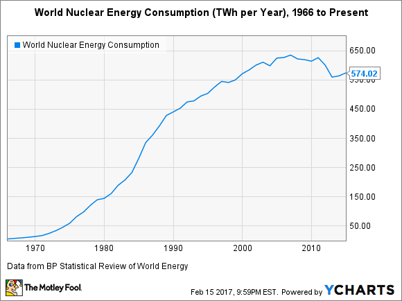 World Nuclear Energy Consumption Chart