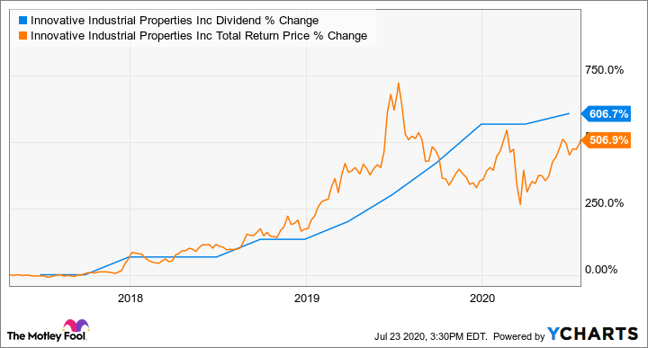 IIPR Dividend Chart