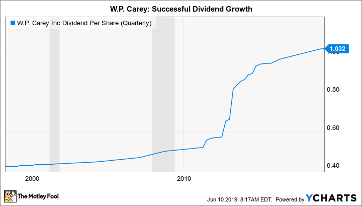 WPC Dividend Per Share (Quarterly) Chart