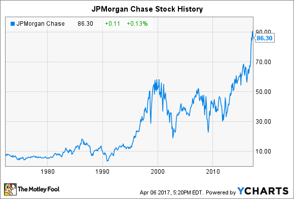 Jpm Stock Quote Impressive Jpmorgan Chase Stock History How The Big Bank Reached Record