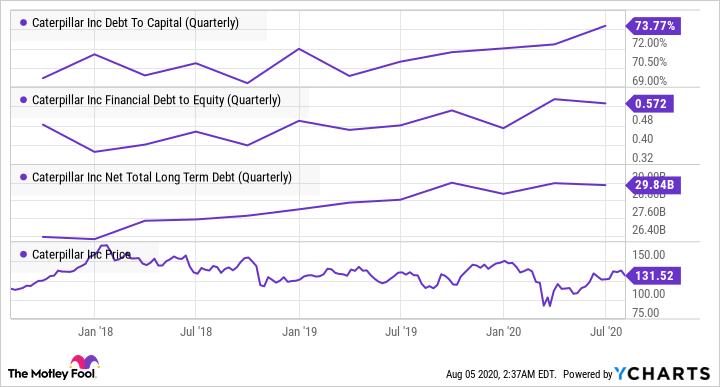 CAT Debt To Capital (Quarterly) Chart