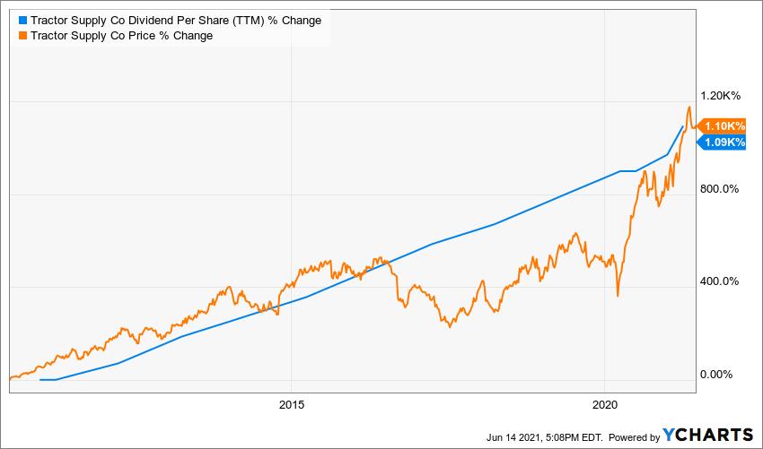 TSCO Dividend Per Share (TTM) Chart