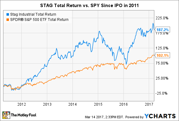 STAG Total Return Price Chart