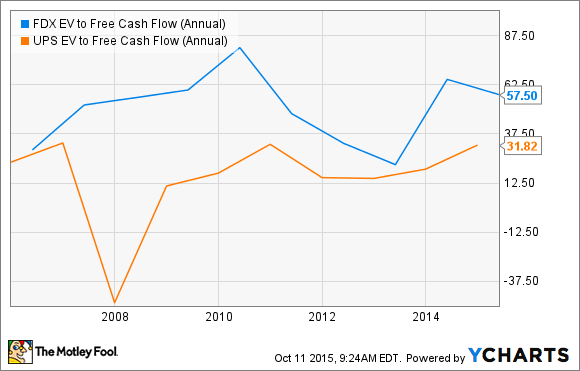 what happened to fedex corporation s free cash flow the motley fool