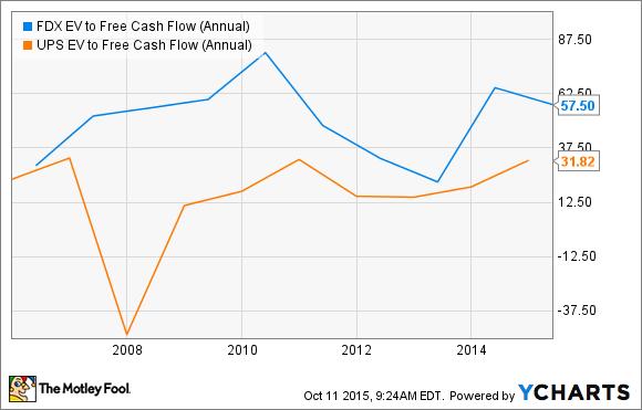FDX EV to Free Cash Flow (Annual) Chart