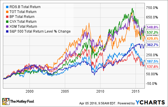 How Risky Is Royal Dutch Shells Stock The Motley Fool