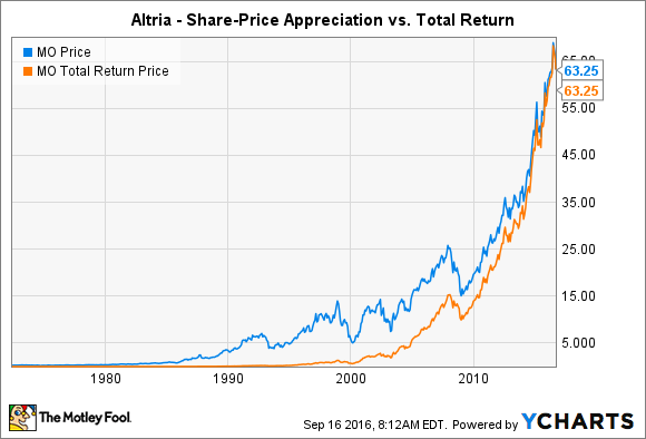 Altria Group Inc In 3 Charts The Motley Fool
