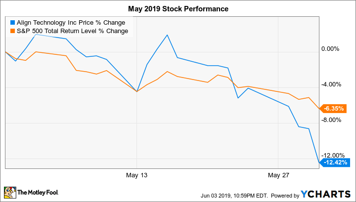 Why Align Technology Stock Dropped 12 4 In May The Motley Fool
