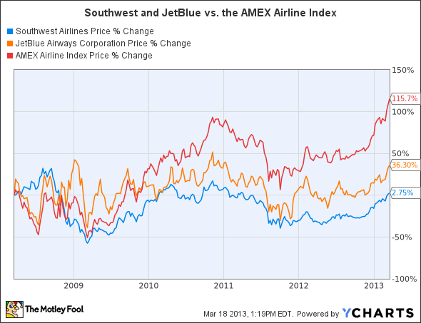 """southwest airlines vs jetblue The case for a jetblue jetblue airlines' mission reads, """"jetblue airways •southwest vs jetblue •investment in data analytic."""