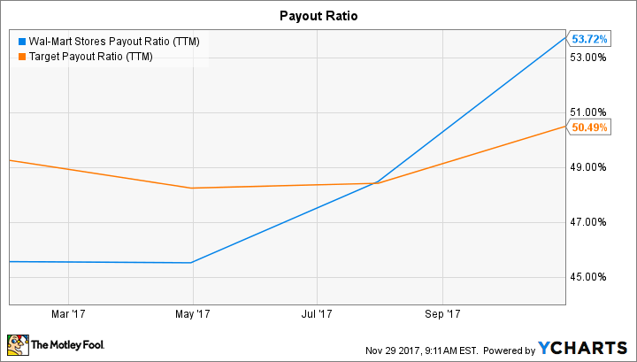 WMT Payout Ratio (TTM) Chart