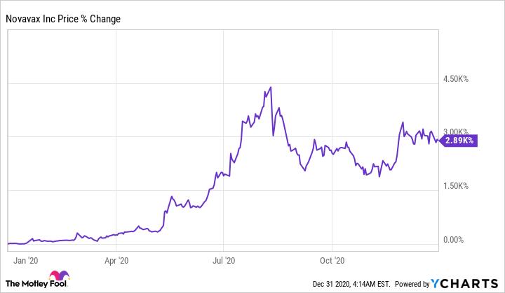 NVAX Chart