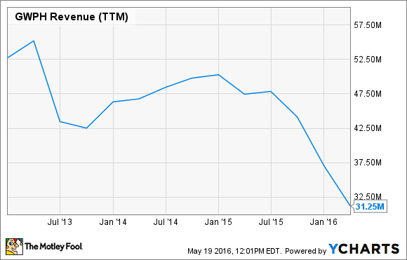GWPH Revenue (TTM) Chart