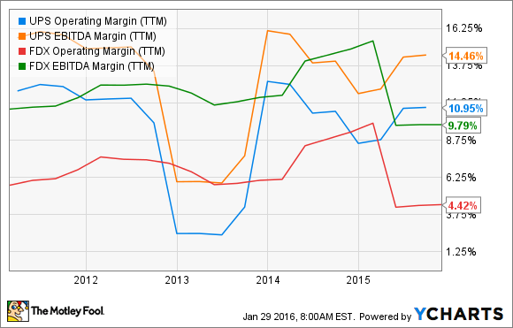 UPS Operating Margin (TTM) Chart