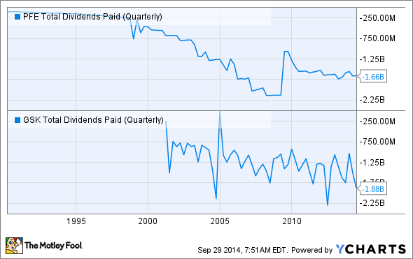PFE Total Dividends Paid (Quarterly) Chart