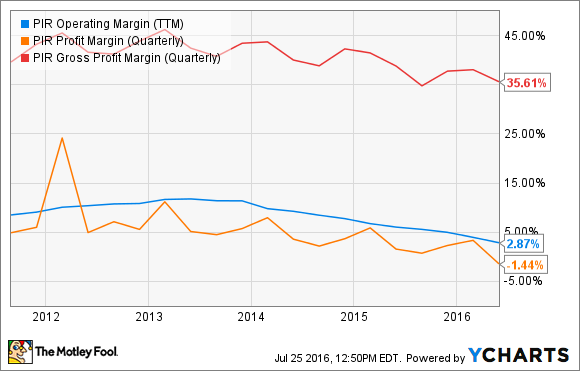 PIR Operating Margin (TTM) Chart