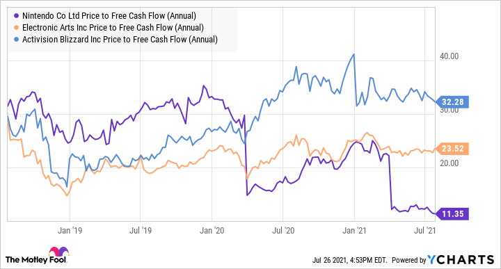 NTDOY Price to Free Cash Flow (Annual) Chart