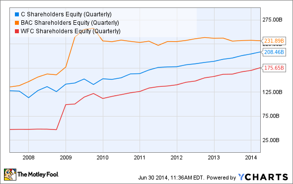 C Shareholders Equity (Quarterly) Chart
