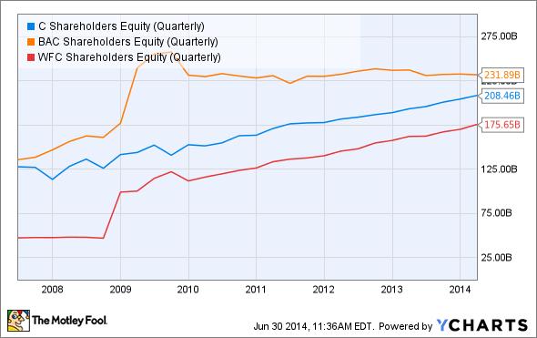 C Shareholders Equity (Quarterly) Chart