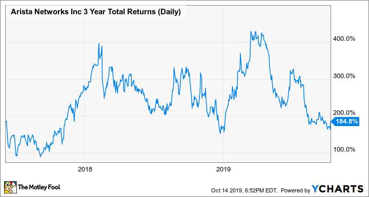 ANET 3 Year Total Returns (Daily) Chart