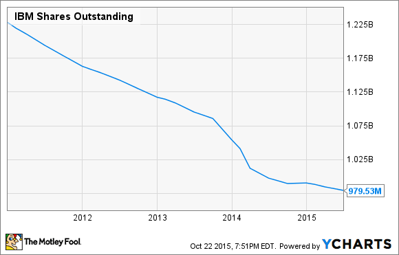 IBM Shares Outstanding Chart
