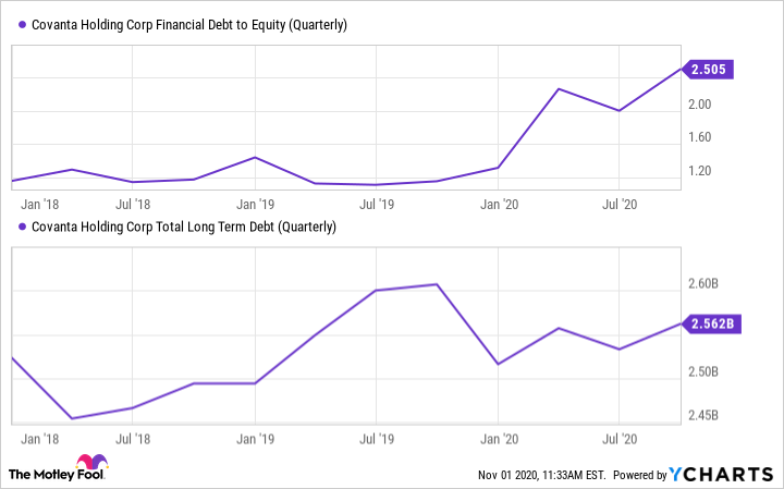 CVA Financial Debt to Equity (Quarterly) Chart