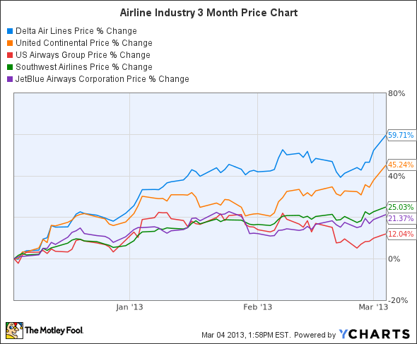 Major Airline Stocks Soar Should You Sell The Motley Fool