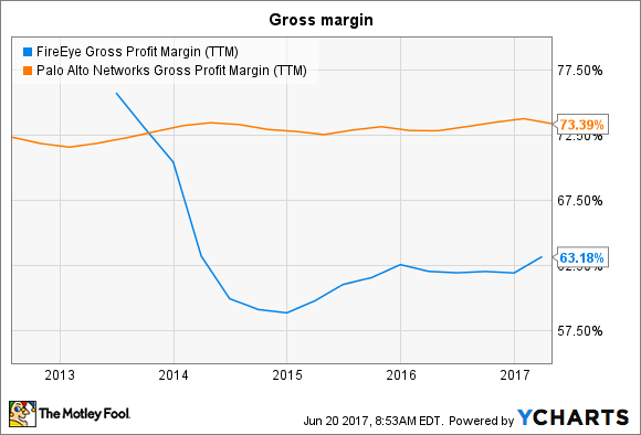 FEYE Gross Profit Margin (TTM) Chart