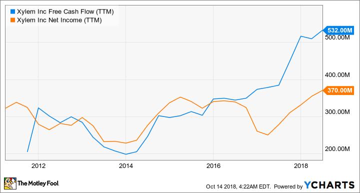 XYL Free Cash Flow (TTM) Chart