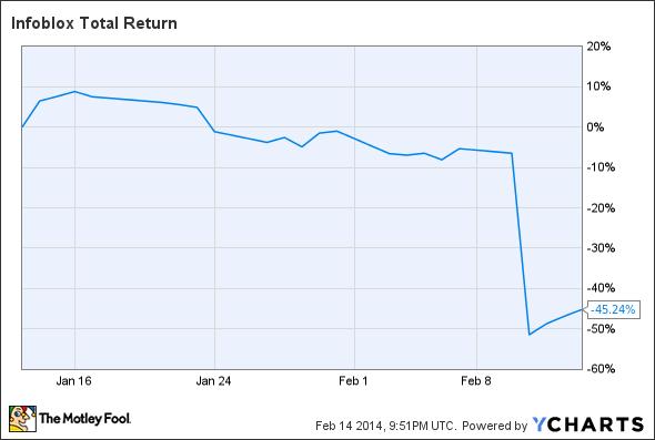 BLOX Total Return Price Chart