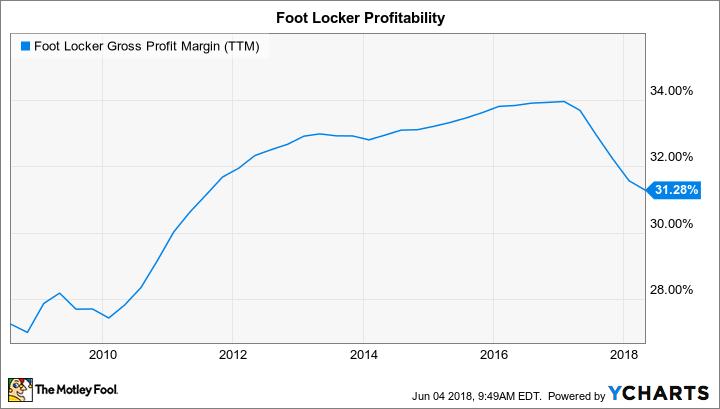 FL Gross Profit Margin (TTM) Chart
