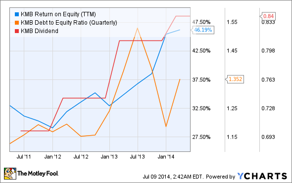 KMB Return on Equity (TTM) Chart