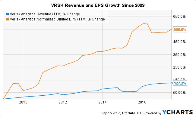 VRSK Revenue (TTM) Chart
