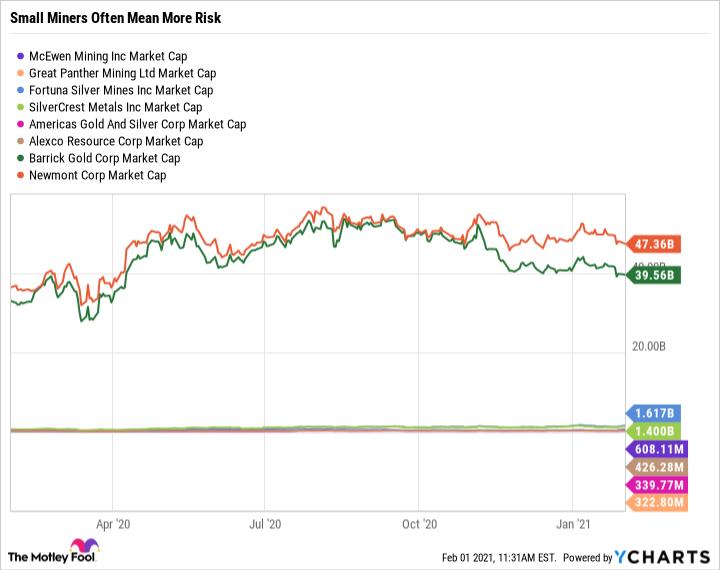 MUX Market Cap Chart