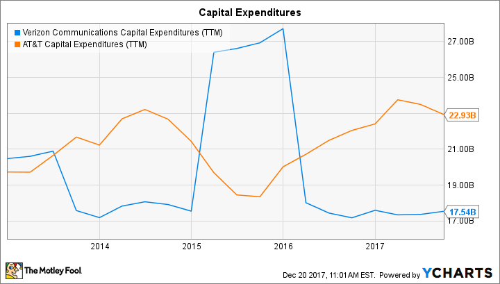 VZ Capital Expenditures (TTM) Chart