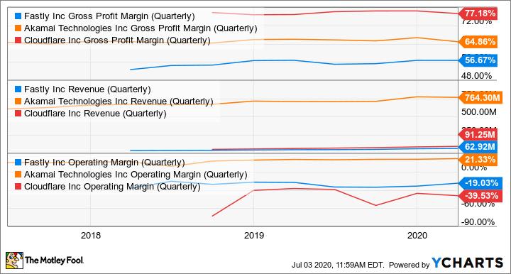 FSLY Gross Profit Margin (Quarterly) Chart
