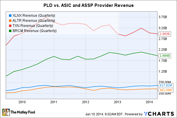 XLNX Revenue (Quarterly) Chart